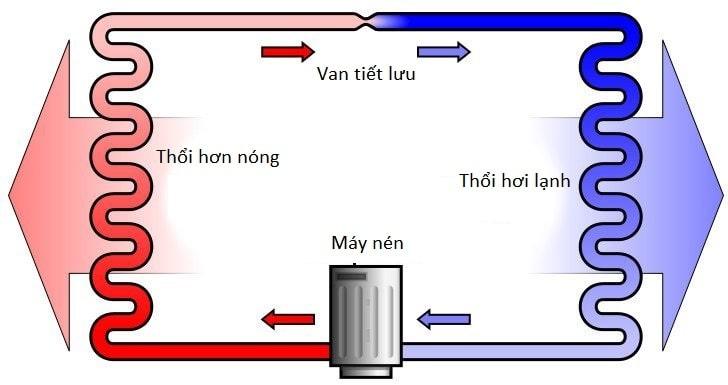 Nguyen-ly-hoat-dong-cua-may-lanh