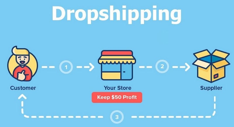 mo-hinh-kinh-doanh-drop-shipping-min