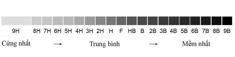 phan-biet-ky-hieu-tren-but-chi-min