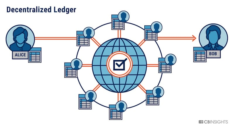 cong-nghe-block-chain